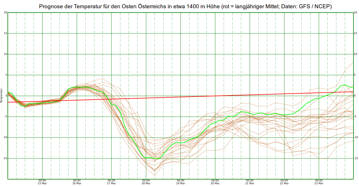 Prognose der Temperatur in etwa 1400 m Höhe für Ostösterreich. © UBIMET
