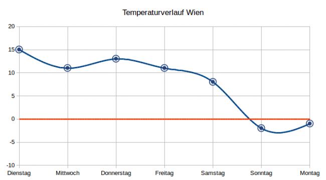Temperaturverlauf in Wien © UBIMET