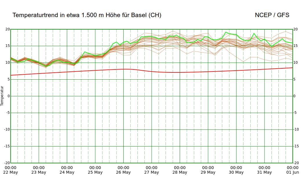 Temperaturprognose in etwa 1.500 m Höhe für Basel. © NCEP / UBIMET