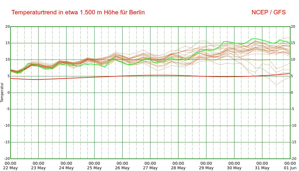 Temperaturprognose in etwa 1.500 m Höhe für Berlin © NCEP / UBIMET