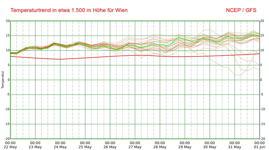 Temperaturprognose in etwa 1.500 m Höhe für Wien. © NCEP / UBIMET