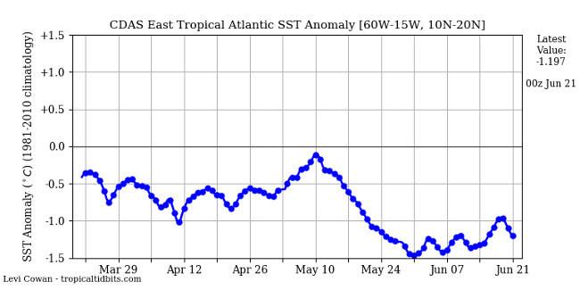 Seit mehreren Monaten ist der tropische Atlantik zu kalt.