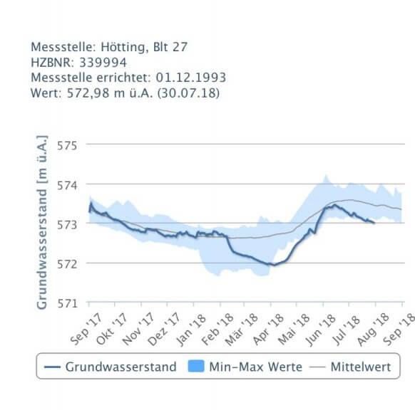 Lokal ist der Grundwasserspiegel auf einem Rekordminimum.