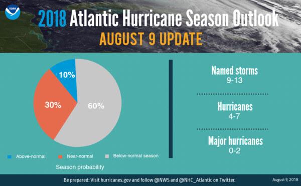 Prognose der restlichen Hurrikansaion 2018, NHC