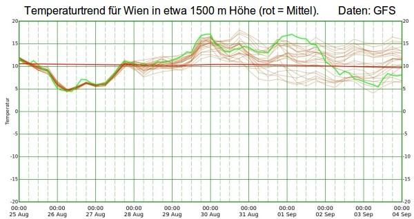 Die Temperaturen steigen im Westen wieder teils über 30 Grad.