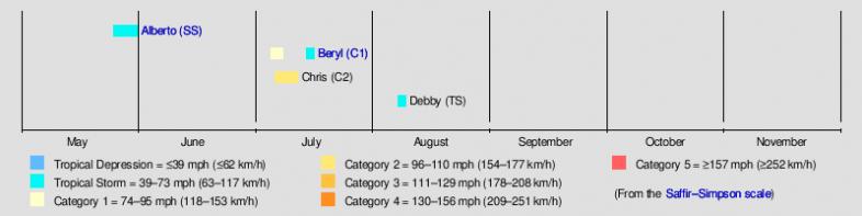 Zusammenfassung der bisherigen Aktivität von Hurrikanen oder trop. Stürmen auf dem Atlantik, NHC