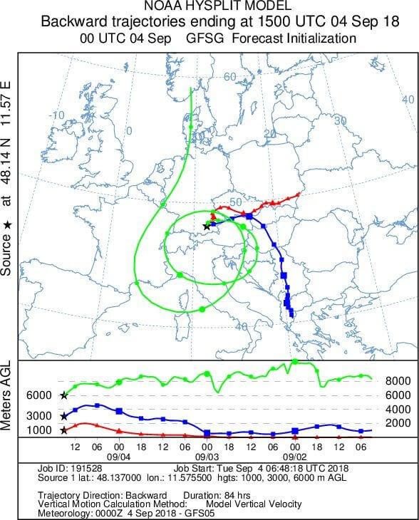 Herkunft der Luftmassen in verschiedenen Höhenniveaus über München. © NOAA / GFS