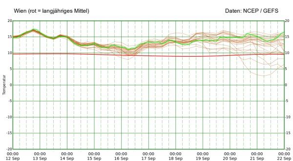 Die temperaturen bleiben auch nach dem Wochenende überdurchschnittlich