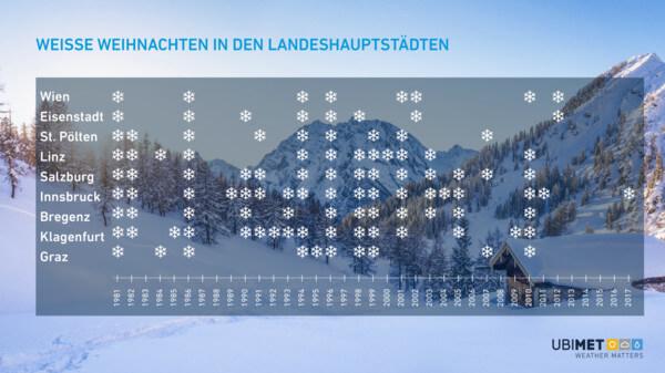 Übersicht zu aufgetretenen Weihnachten mit Schnee seit 1981 @ UBIMET