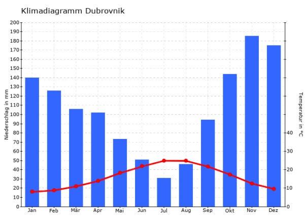 Im Herbst fällt der meiste Niederschlag in Dubrovnik