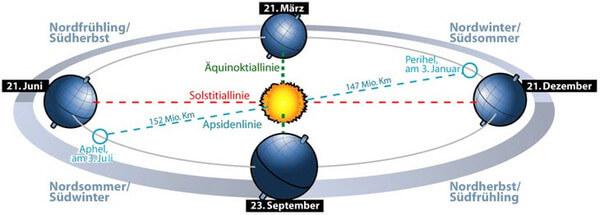Die Roation der Erde um die Sonne verursacht Jahreszeiten.