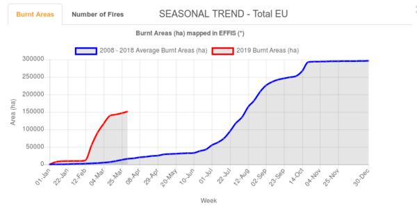 Brandfläche ein ha ©effis.jrc.ec.europa.eu