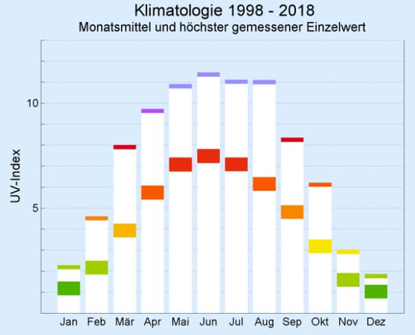 Der UV-Index steigt im Frühjahr deutlich an