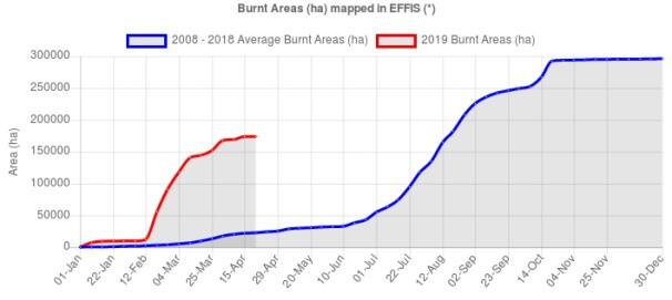Im 2019 gab es bereits überdurchschnittlich viele Brände für die Jahreszeit