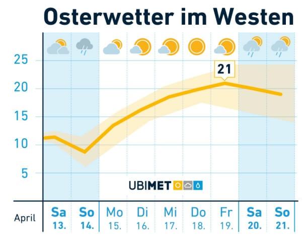 Osterwetter-Westen