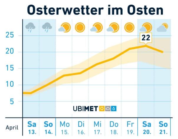 Osterwetter_Osten