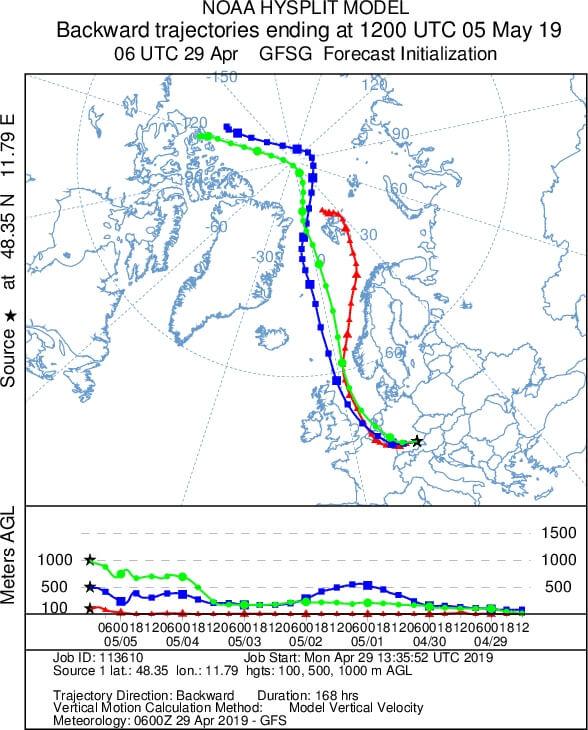 Rückwärtstrajektorie gelangen Luftmassen vom Nordpol nach Deutschland