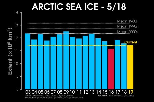 Nur im Mai 2016 gab es bislang weniger Eis als heuer. © Zachary Michael Labe