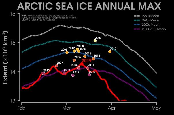 Die maximale Eisausdehnung wurde bereits im März erreicht. © Zachary Michael Labe