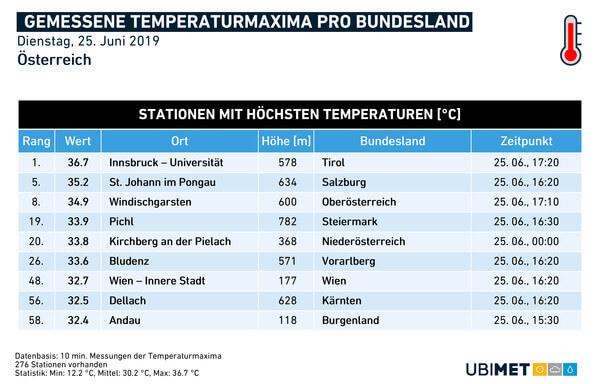 Höchstwerte je Bundesland am Dienstag @ UBIMET