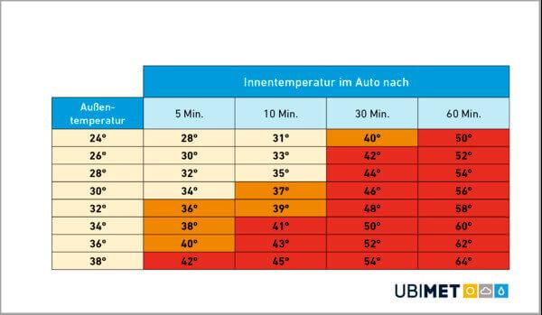 Innentemperaturen im Auto nach einer gewissen Zeit @ UBIMET