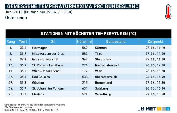 Höchstwerte pro Bundesland im Juni (Stand: 29.6.) C UBIMET