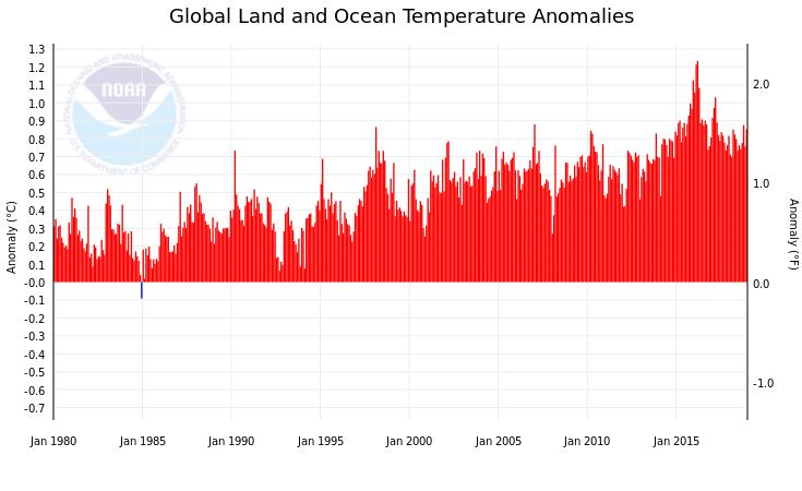 Seit über 35 Jahren ist jeder Monat zu warm!