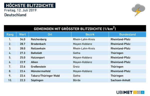 Gemeinden mit der höchsten Blitzdichte.