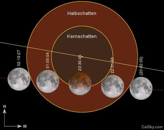 Verlauf der Mondfinsternis 2019