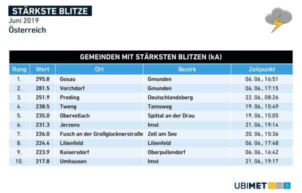 Die stärksten Blitze im Juni 2019 in Österreich. © UBIMET
