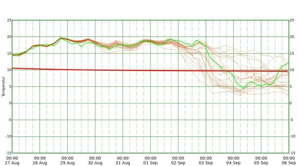 Temperaturtrend in etwa 1500 m für Wien