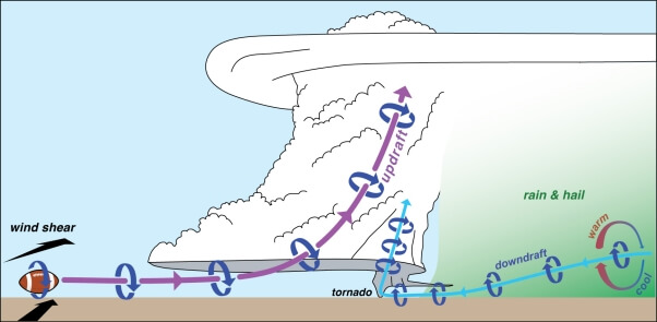Schema einer Superzelle. © https://sites.psu.edu/pmarkowski/how-tornadoes-form/