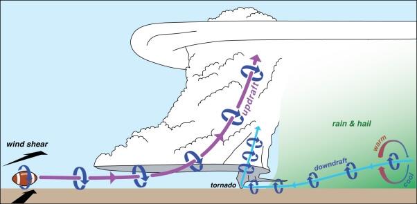 Schema einer Superzelle. © https://sites.psu.edu/pmarkowski/how-tornadoes-form/