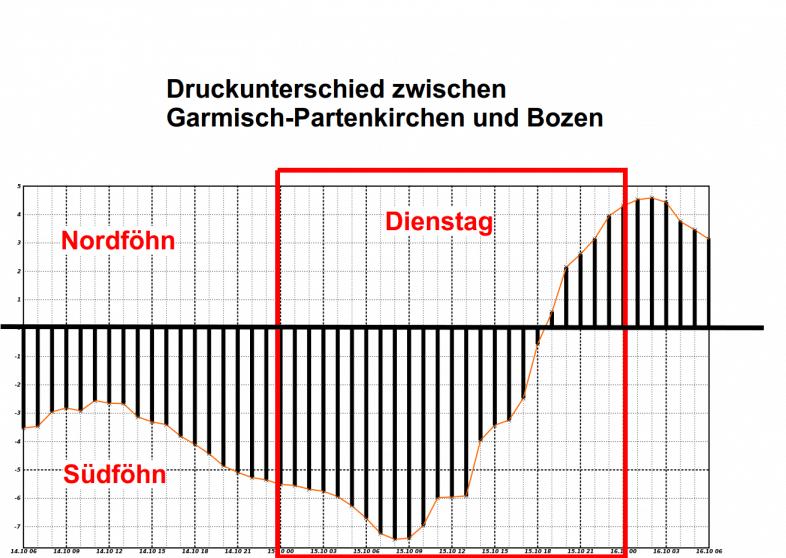Südlich der Alpen höherer Druck als nördlich bedeutet Südföhn.