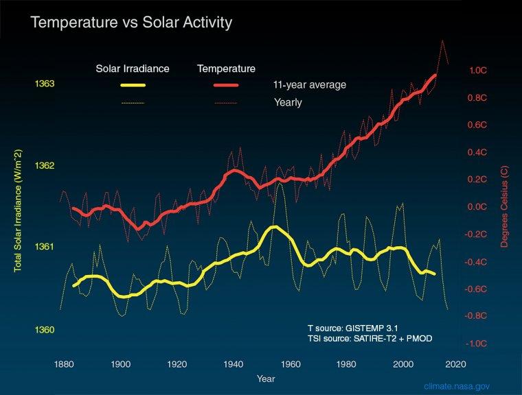Verlauf von Strahlungsaktivität der Sonne und Globaltemperatur. ©NASA
