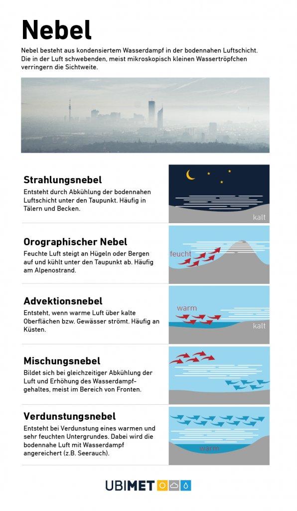 Es gibt verschiedene Typen und Entstehungsformen von Nebel.