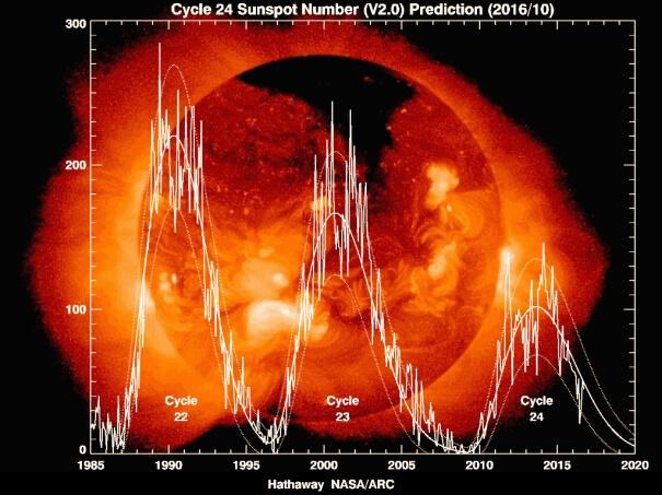 Sonnenaktivität und Klima