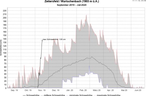 Rekordschnee für die Jahreszeit am Zettersfeld. © Land Tirol