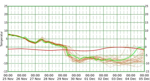 Temperaturtrend in etwa 1400 m Höhe für Berlin (rot = langjähriges Mittel). © NCEP