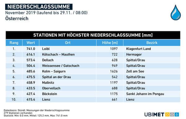 Stationen mit der höchsten Niederschlagssumme im November 2019 @ UBIMET