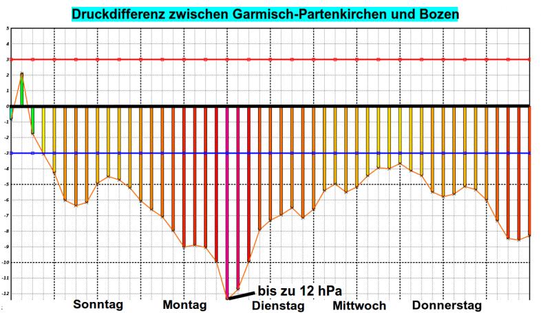 Große Druckunterschiede zwischen Süd- und Nordalpen bewirken Föhn.