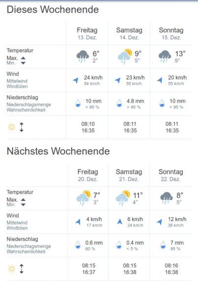 Hier die wenig winterlichen Aussichten für Freiburg am 3. und 4. Adventswochenende @https://wetter.tv/de-DE/pw/freiburg_im_breisgau