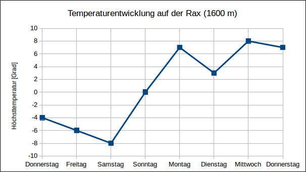 Nach kurzer Abkühlung deutlich überdurchschnittliche Temperaturen auf der Rax.