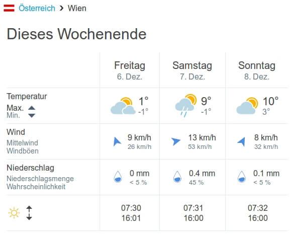 Wetterprognose für Wien