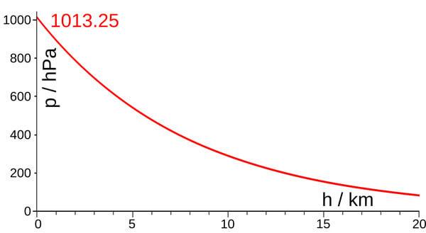 Abnahme des Luftdrucks mit der Höhe @ Wikipedia