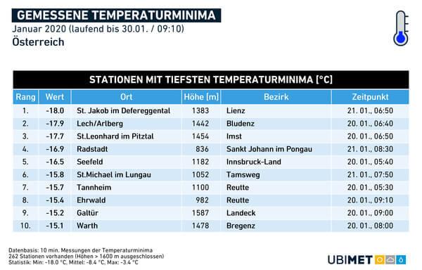 Gemessene Temperaturminima @ UBIMET