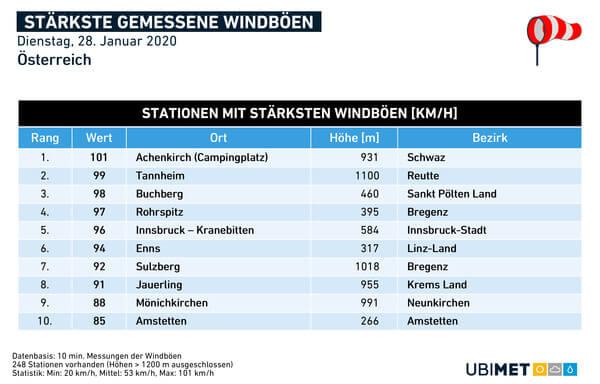 Gemessene stärkste Windböen am 28.01.2020 @ UBIMET