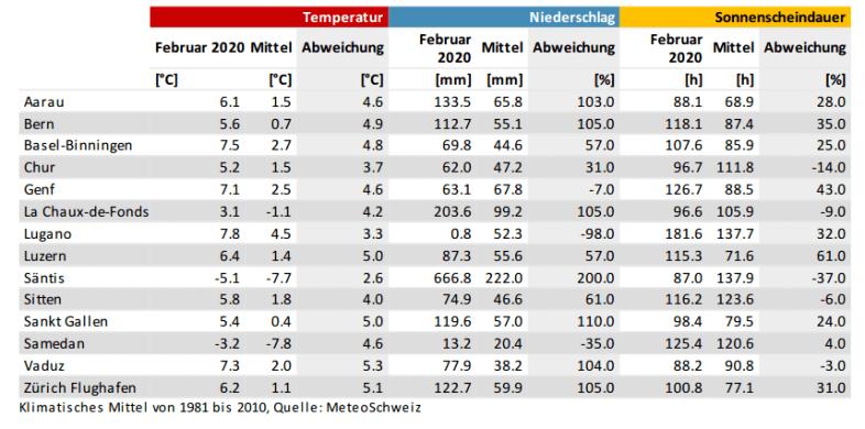 Abweichungen von Temperatur, Niederschlag und Sonnenscheindauer in größeren Städten der Schweiz im Februar 2020 @ Meteonews