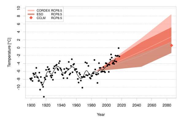 Jährliche Mitteltemperatur auf Spitzbergen (Flughafen) samt IPCC-Klimaprognosen - klimaservicesenteret.no