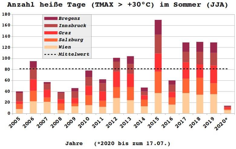 Anzahl heiße Tage in den letzten 15 Jahren für ausgewählte Städte - UBIMET